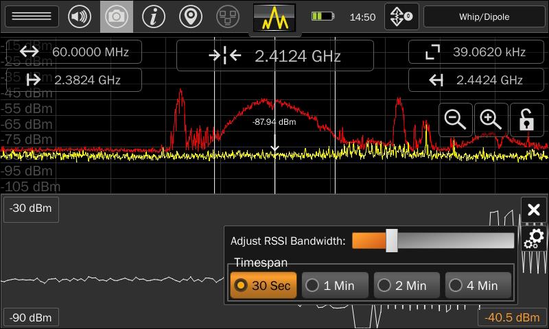 Гистограмма спектральной мощности Mesa