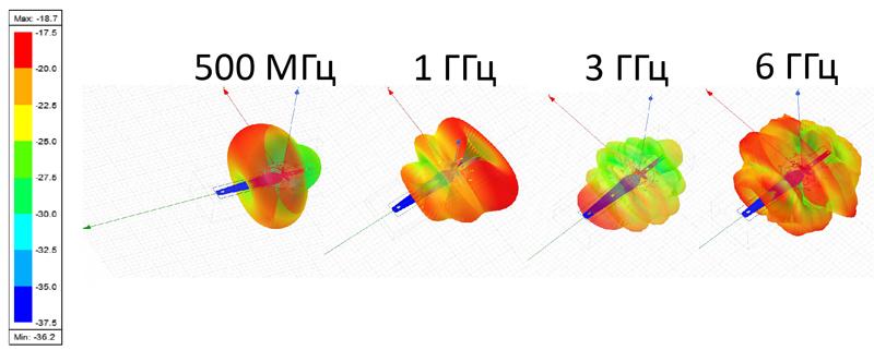 Диаграммы направленности приема для различных участков диапазона антенны Whip