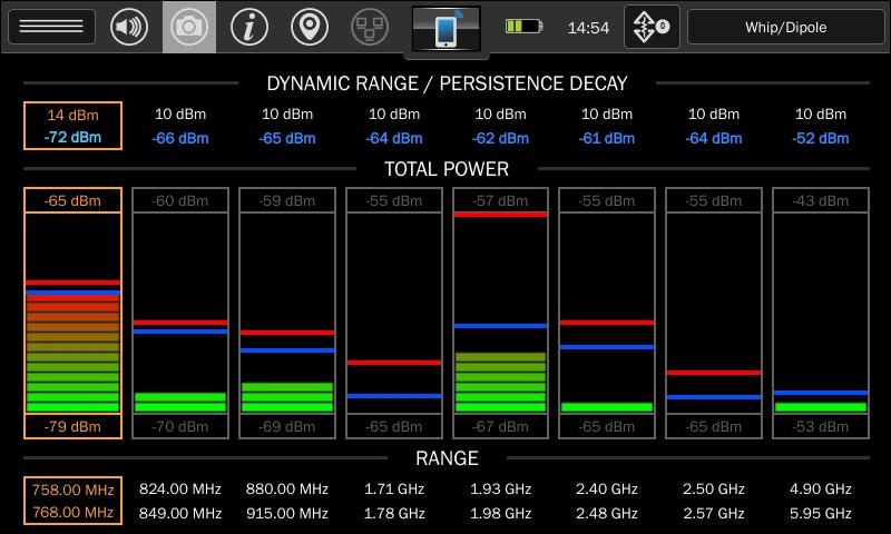 Каждая шкала отображает уровень мощности в пределах заданной полосы частот, и имеет минимальную, максимальную, пиковую и текущую мощность.