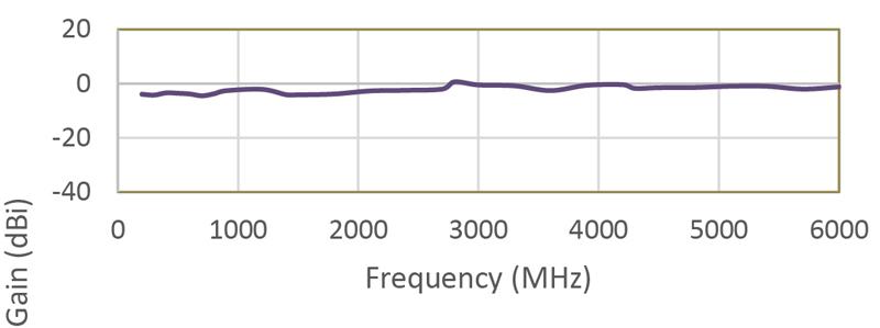 График чувствительности антенны Whip